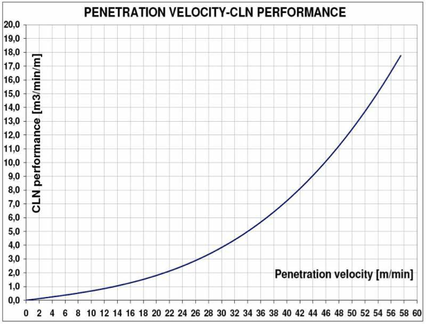 Penetration velocity - CLN performance