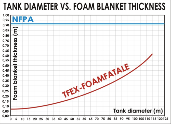 Tank diameter - foam blanket thickness