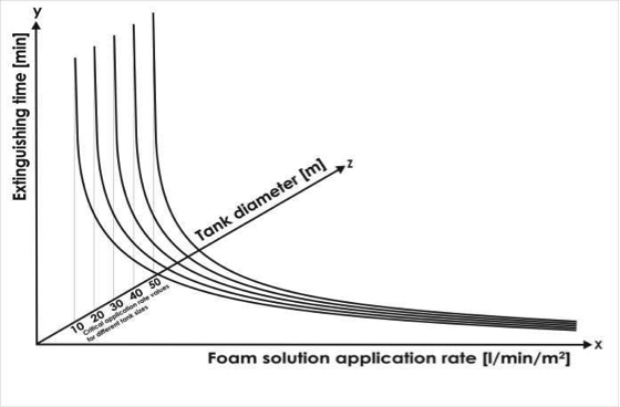 Application rate - extinguishing time