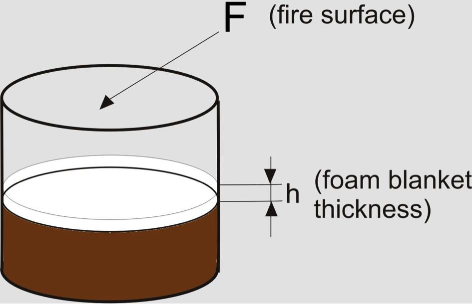 Foam Application Efficiency