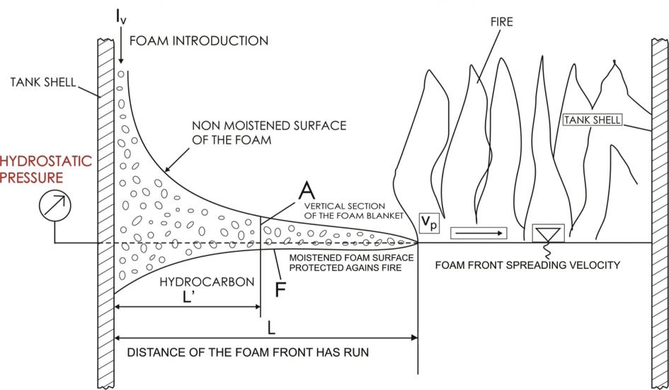 Foam spread