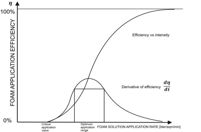 Foam application diagramm