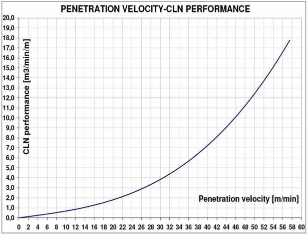 Penetration velocity - CLN performance