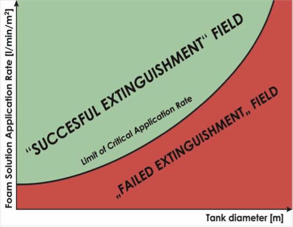 Tank diameter - application rate
